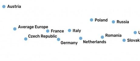 Gli Europei utilizzano 2,4 GB di dati mobili al mese: Italia nella media (foto)