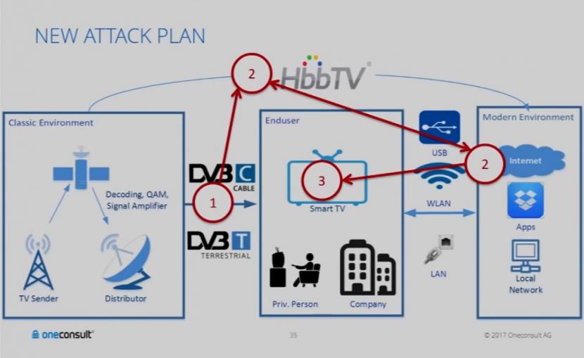 Una vulnerabilità delle Smart TV permette a chiunque di spiarti