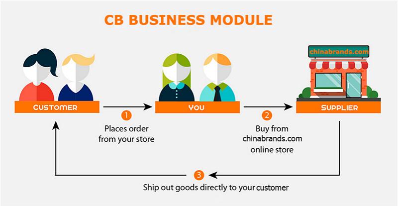 Perché un e-commerce in Dropshipping non è un vero Business Online