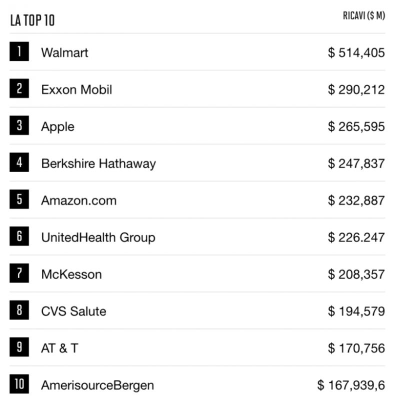 Apple conquista il terzo posto nella classifica di Fortune 500