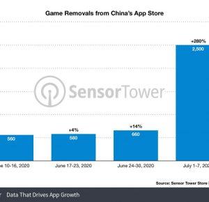 Apple rimuove 30.000 app dall'App Store cinese