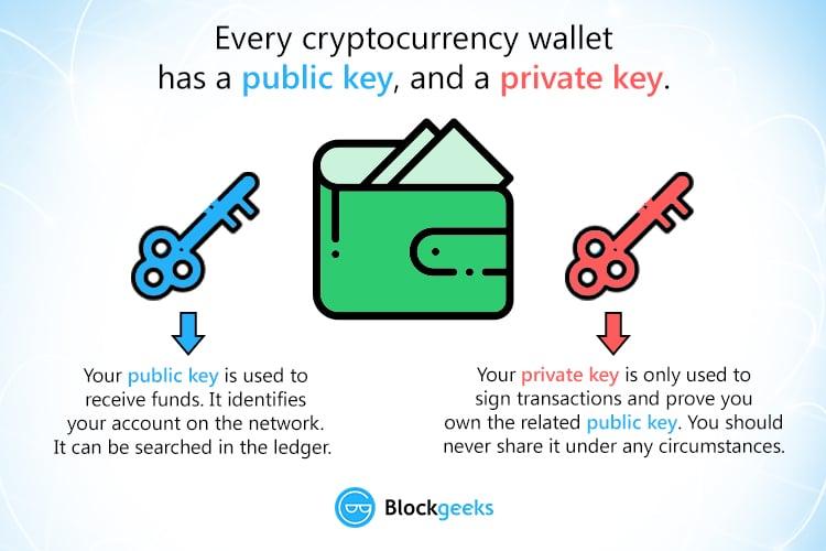 Recuperare Bitcoin persi