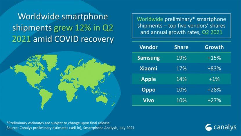 Xiaomi supera Apple e diventa il secondo fornitore di smartphone al mondo